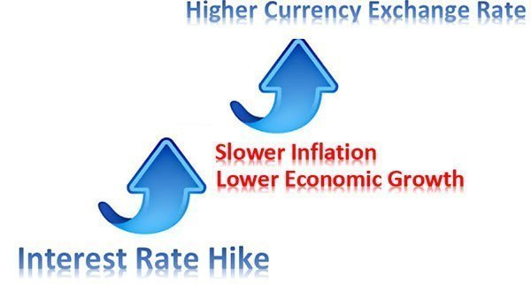 higher-interest-rate
