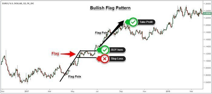 Bullish Flag Trade Example