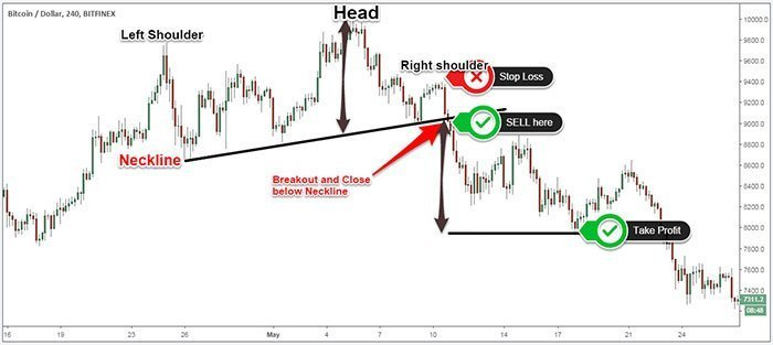 Head and Shoulders Trading Example