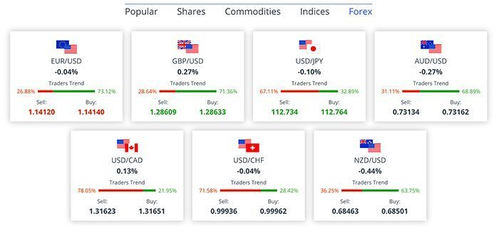 Forex Pairs at Markets.com
