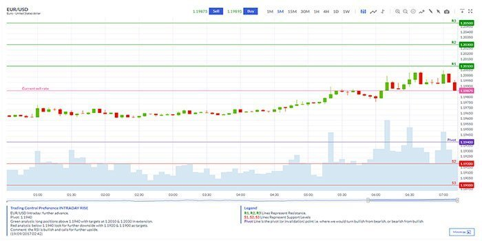Trading Central Analysis at Markets.com