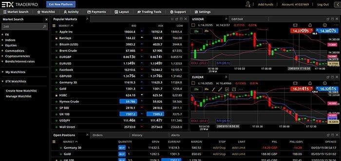 ETX Capital ZAR Charts
