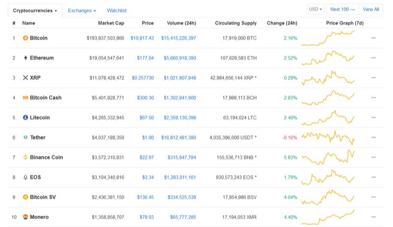 Top-10-Crytpocurrencies-pichi