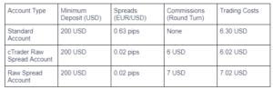 BlackBull Markets Accounts