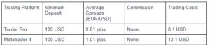 ETX capital Accounts