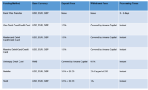 Amana Capital Deposits and Withdrawals